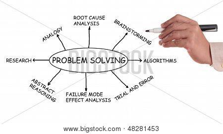 Resolução de problemas