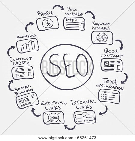 SEO fundamentals - vector doodle internet concept how to increas