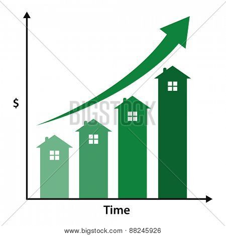Graph showing real estate increase in value over time.