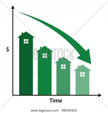 Graph showing real estate decline in value over time.