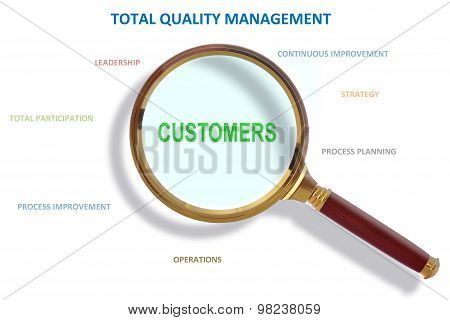 Where Is Customer In Total Quality Management Methodology