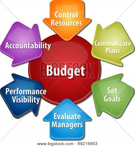 business strategy concept infographic diagram illustration of purposes of maintaining budget