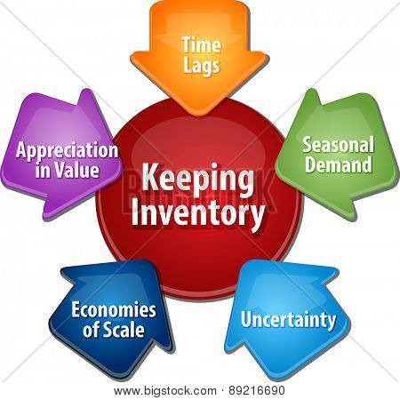 business strategy concept infographic diagram illustration of reasons for keeping stock inventory