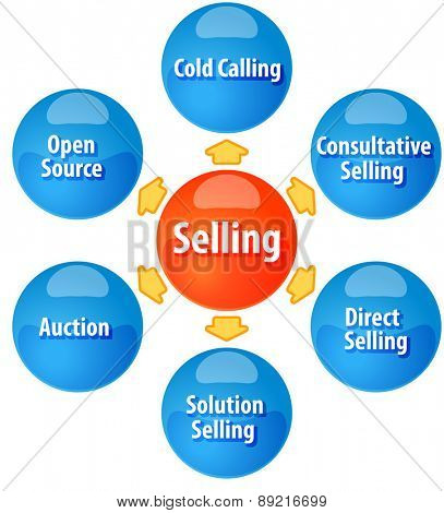 business strategy concept infographic diagram illustration of methods of selling sales