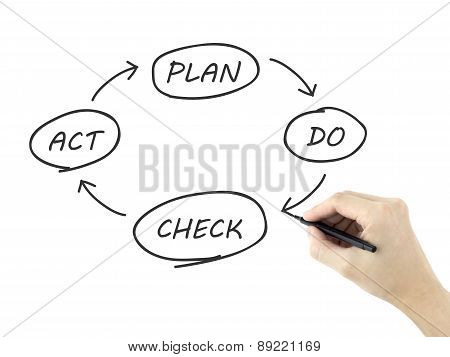 Business Process Pdca Written By Man's Hand