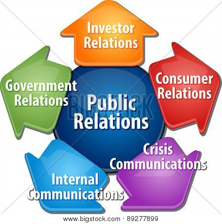 business strategy concept infographic diagram illustration of public relations activities vector