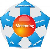 foto of mentoring  - business strategy concept infographic diagram illustration of usages of mentoring - JPG