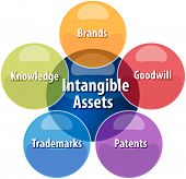 image of asset  - business strategy concept infographic diagram illustration of intangible assets types vector - JPG