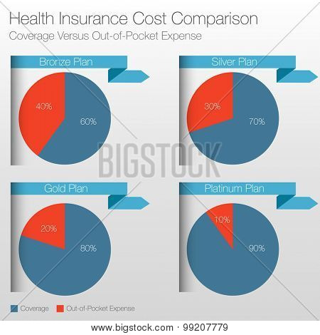 An image of a health insurance cost comparison chart.