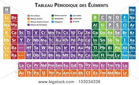 French Periodic Table Of The Elements Illustration