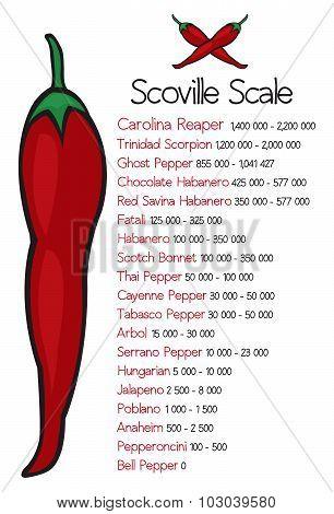 Scoville Heat Scale Vector