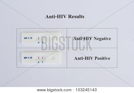 HIV testing negative and positive