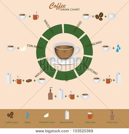 Coffee Types And How To Their Preparation.