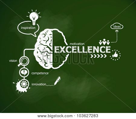 Excellence Concept And Brain.
