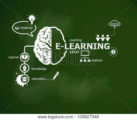 Online E-learning Concept And Brain.