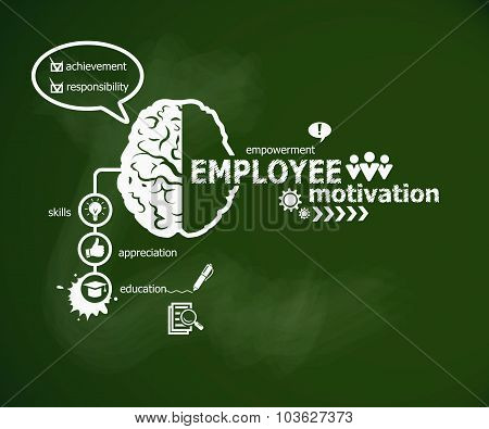 Employee Motivation Concept And Brain.
