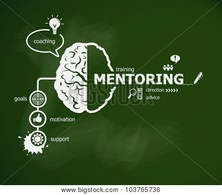 Mentoring Concept And Brain.