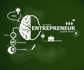 Постер, плакат: Entrepreneur Concept And Brain
