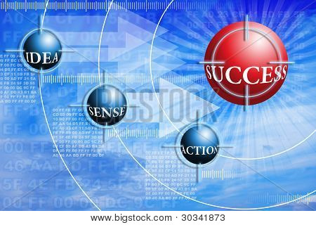 Three Components Of Success - Idea Sens And Action