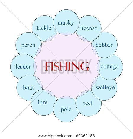 Fishing Circular Word Concept