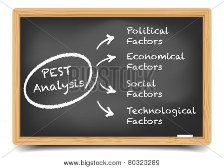 detailed illustration of a blackboard with a PEST analysis framework, eps10 vector, gradient mesh included