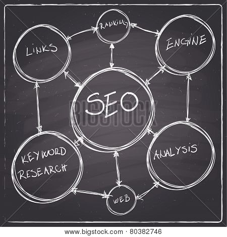 Chalkboard style SEO concept