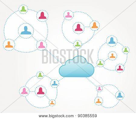 Cloud computing with social network circles