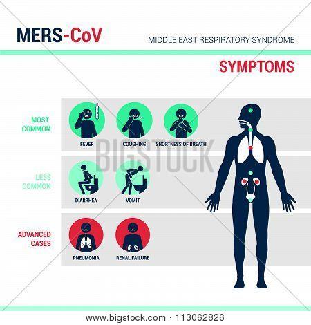 Mers_cov Symptoms