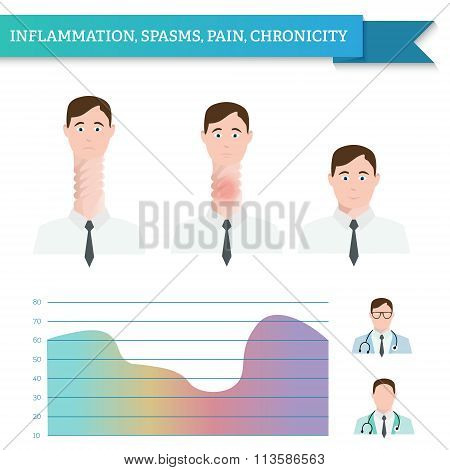 Infographics Inflammation, Spasms, Pain, Chronicity. Two Doctors. Man With Twisted Throat.