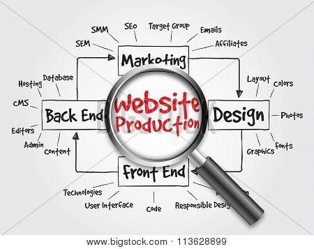 Website production process diagram