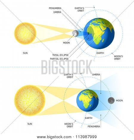 Solar and Lunar Eclipses. Vector.