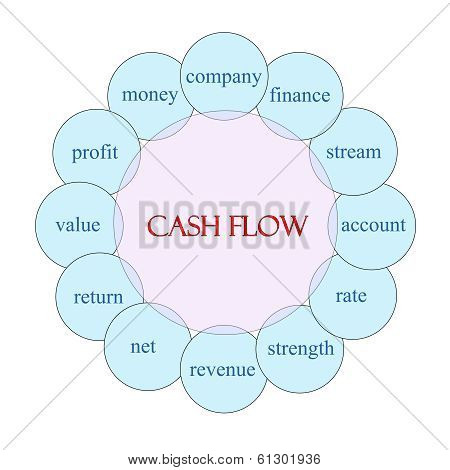 Cash Flow Circular Word Concept
