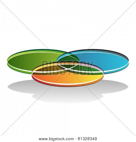An image of a 3d venn diagram.