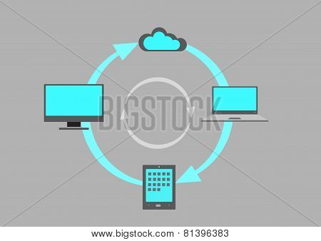 Synching process from Laptop to tablet to desktop to Cloud Service