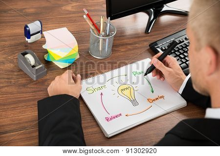 Businessman Making Plan For Business