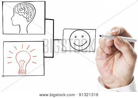 innovation and brainstorming keys for success