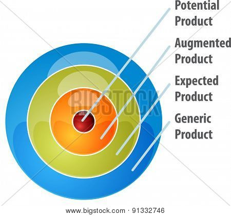 business strategy concept infographic diagram illustration of whole product model