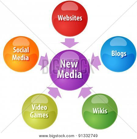 business strategy concept infographic diagram illustration of new media channel types