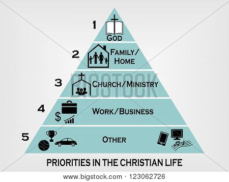 priorities in the Christian life in the form of a pyramid with the level of importance