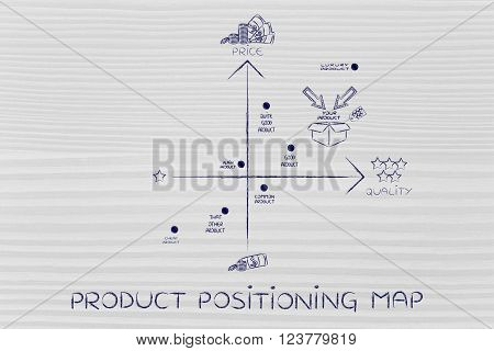 Your Product Vs The Competitors, Product Positioning Map