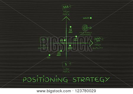 Positioning Strategy Map With Price & Quality Tags