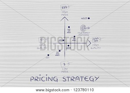 Product Positioning Map With Price & Quality Tags, Pricing Strategy