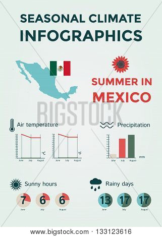 Seasonal Climate Infographics. Weather, Air and Water Temperature, Sunny Hours and Rainy Days. Summer in Mexico. Vector Illustration EPS10