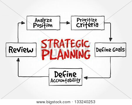 Strategic Planning Mind Map Flowchart