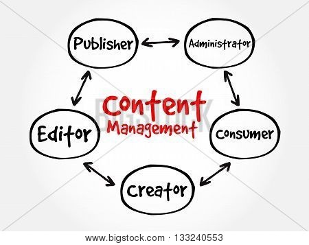 Content Management Contributor Relationships