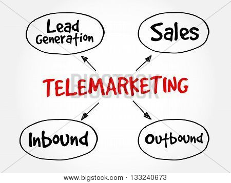 Telemarketing Mind Map Flowchart