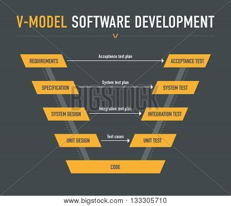 V-model software development on the dark grey background
