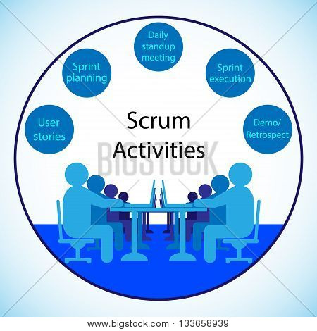 Concept of Daily Scrum Activities and Agile Methodology
