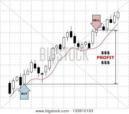 Forex chart. Concept of forex trade profit.
