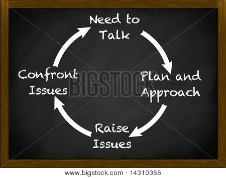 Cycle Of Engagement Communication Plan